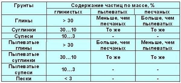 Таблица свойсв глинистых грунтов