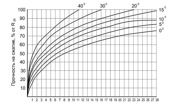 Набор прочности бетона во времени: факторы, влияющие на процесс
